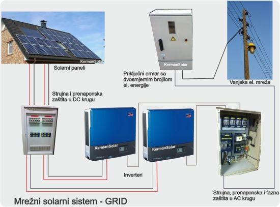 Solar Power Energy PV Solar Energy Storage System 1kwh 2kwh 5kwh 10kwh pictures & photos
