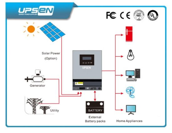Low Frequency Inverter Built-in PWM Solar Charge Controller pictures & photos