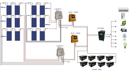 5kw off Grid Solar Power System pictures & photos