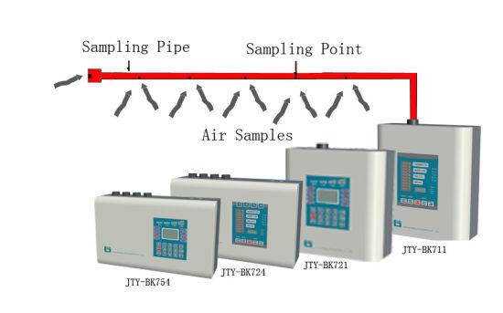 China High Sensitivity Smoke Detection Alarm System Gas