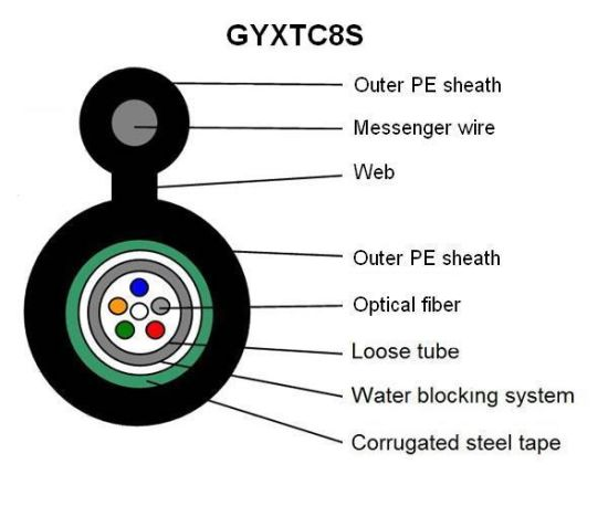 Manufacturing Self-Supporting Gyxtc-8s/Gyxtc8a 48 Core 2 Strand Optical Fiber Cable with Factory Price pictures & photos