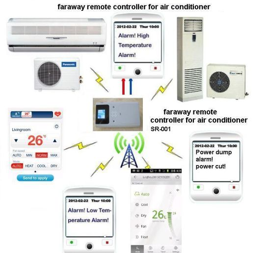 Smart Mobile APP Faraway Remote Control Air Contioner&Heat Pump by WiFi and 3G pictures & photos