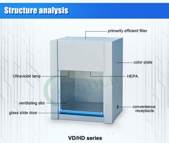 China Best Price Vertical Laminar Flow Hood Clean Bench