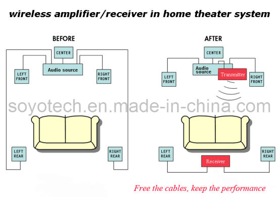 China 51ch Wireless Digital Stereo Home Theater Lifier System. 51ch Wireless Digital Stereo Home Theater Lifier System. Wiring. Wireless Home Theater Diagrams At Eloancard.info