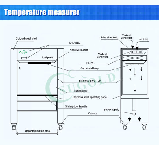 China Class 100 Laminar Air Flow Chamber Sw Cj 1g