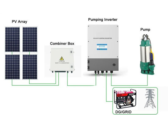 Solar Water Pump System Design Solar System pictures & photos