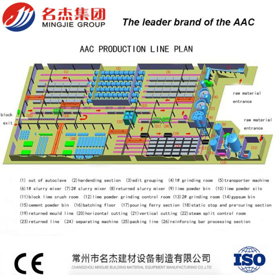 AAC Block Production Line 50000m3 -150000m3 pictures & photos