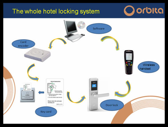 Orbita 10 Years Warranty Electronic Lock for Hotel Door, Hotel Room Door Lock pictures & photos