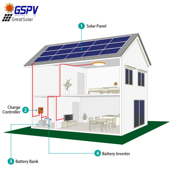 Hot Sale 5kw off-Grid Solar Power System in South America pictures & photos