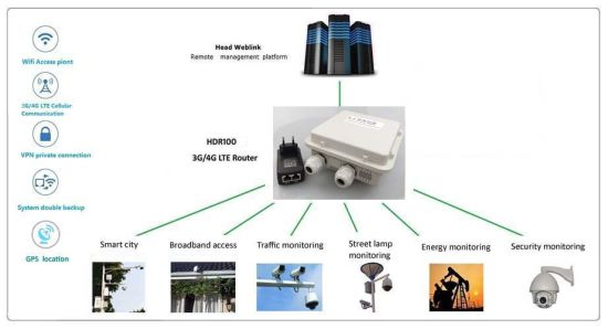 4G Lte Wi-Fi Wireless Router, Poe Waterproof Outdoor CPE/SIM Card/Supports Openwrt B28 B42 B43/RJ45 pictures & photos