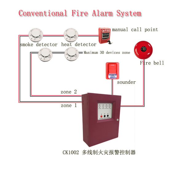 conventional and addressable manual call point for fire alarm system