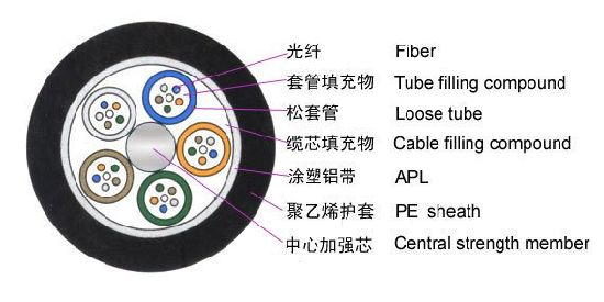 High Quality Cheap Cable GYTA Outdoor Fiber Optic Cable pictures & photos