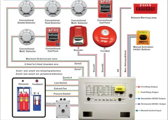 FM200 Fire Suppression Fire Alarm System with Fire Extinguishant Control Panel pictures & photos