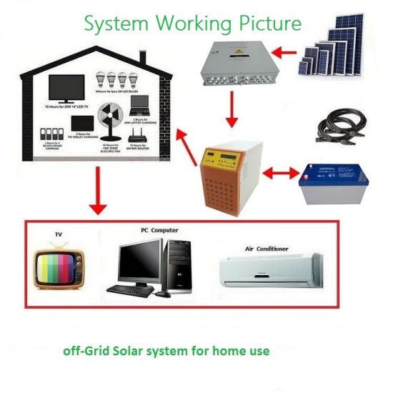 China Complete Design off-Grid 1000W Panel for Home Solar System ...