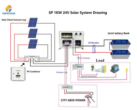 1kw 1kVA 24V/48VDC Wall Mounted off Grid Design for Home Use