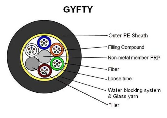 GYFTY Aerial 288/144/128/92/36/6 Core Single Mode Optical Fiber Cable pictures & photos