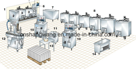 500L Ice Cream Production Line pictures & photos