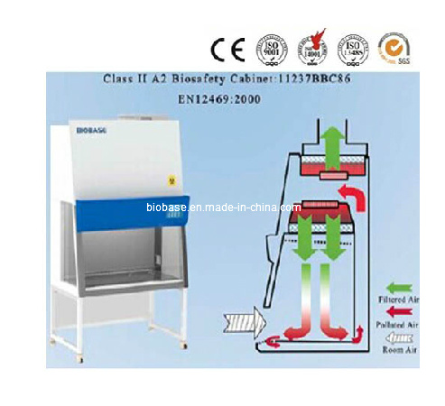 Biobase Clean Bench Class II A2 Biosafety Cabinet: 11237bbc86 pictures & photos