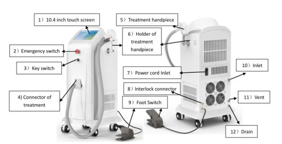 Hair Removal 808 Nm Diode Laser for All Kinds Types of Skin pictures & photos