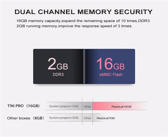 [Hot Item] Newest Private Model T96 PRO Octa Core TV Box Android 6 0  Amlogic S912 2g/16g Kodi 17 0 Dual WiFi 1000m