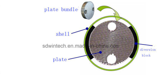 Round Plate and Shell Heat Exchanger as Condensers and Evaporators pictures & photos