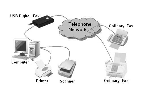 USB Digital Fax Machine (EHT1000)