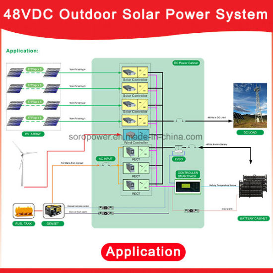 China Newest 48VDC Hybrid Solar Power System- Shw48500, with