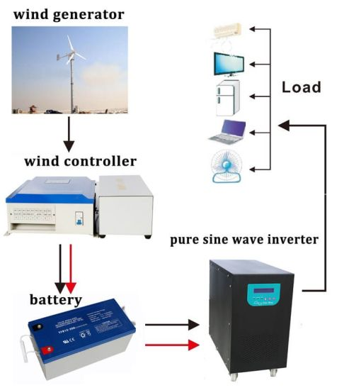 20kw Inverter Wind Power System 20000W Wind Turbine