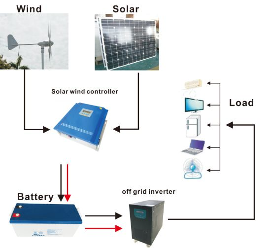 China Wind Soar Hybrid System, Solar Wind Generator, Complete with on