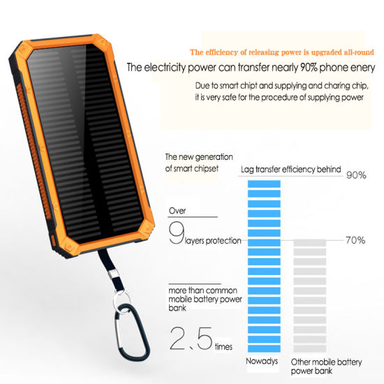 Newest Torch Light Dual Port Li-Polymer Battery Solar Charger Power Bank pictures & photos