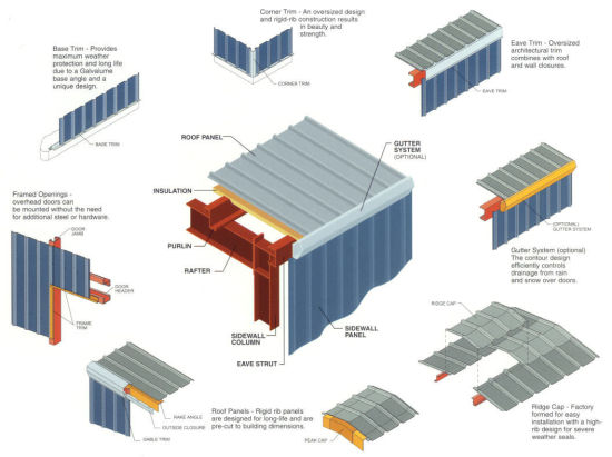 China Top Steel Frame Prefabricated Steel Structure Warehouse ...