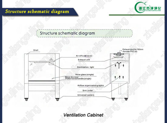Chemical Ventilation Cabinet/Fume Hood with Stainless Steel pictures & photos