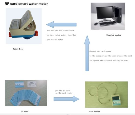 Domestic IC Card Prepaid Water Meter with Motor Valve Dn15-Dn25 pictures & photos