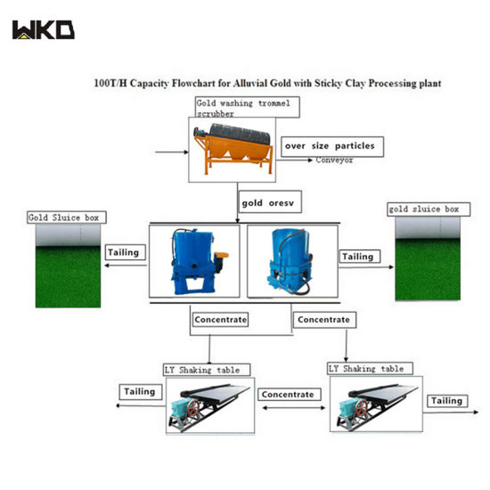 China Energy Saving Mining Process Plant Complete Gold Refining Mine Processing Flowchart China Alluvial Gold Processing Flow Chart Mining Flow Chart
