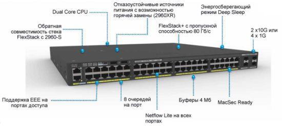 China New Cisco 48 Ports Gigabit Network Switch (WS-C2960XR-48TD-I