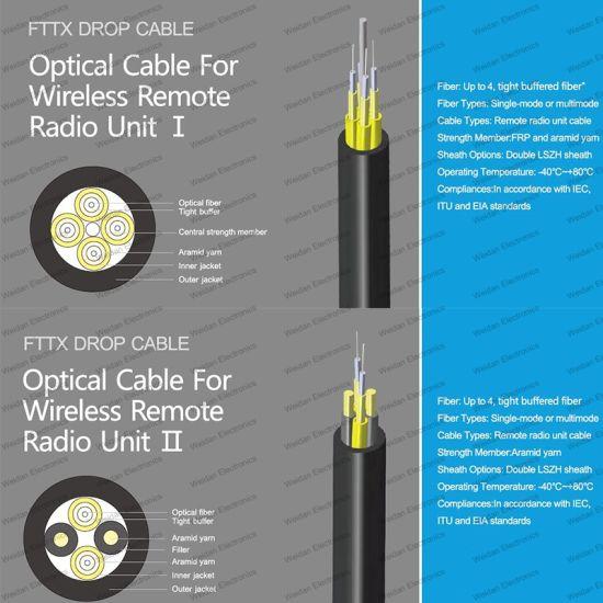 Gyfjh Indoor Wireless Remote Radio Unit Drop Fiber Optic Cable for FTTX (1) (2) (3) (4)