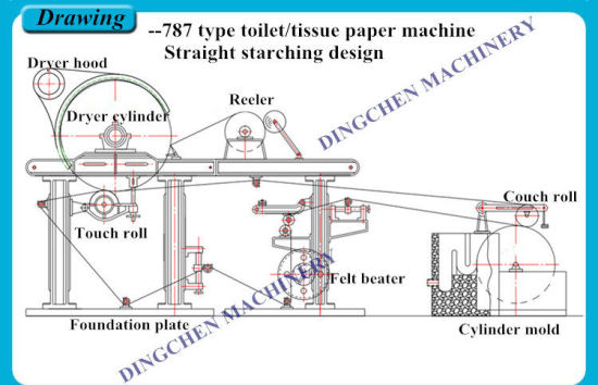 China (DC-1880mm) Toilet Paper Making Machine From Raw Material
