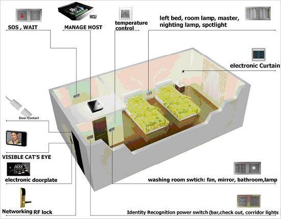Economical Hotel Room Intelligent Control System (BWRC300)