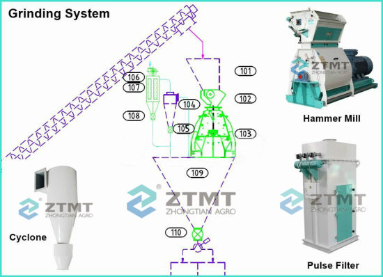 China Ztmt Corn Hammer Mill Grain Cereal Grinding Machine For Feed