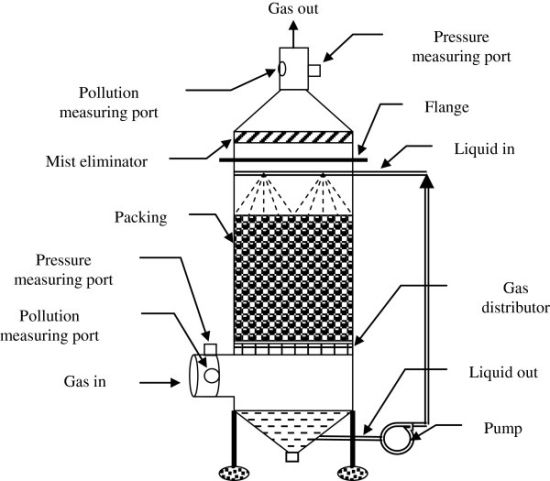 China Exported Packed Distillation Column China