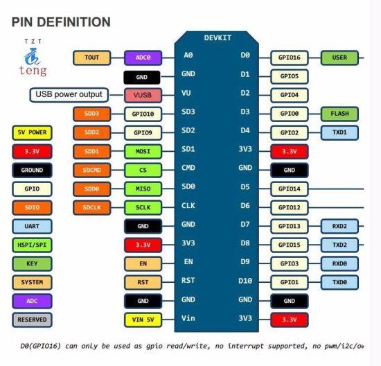 China Wireless Module Nodemcu V3 Lua WiFi Internet of Things