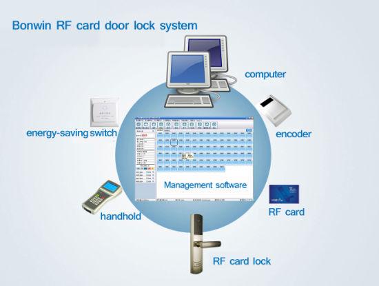 hotel door lock types. Smart Card Type Hotel Door Lock (BW803SC-S) Types O