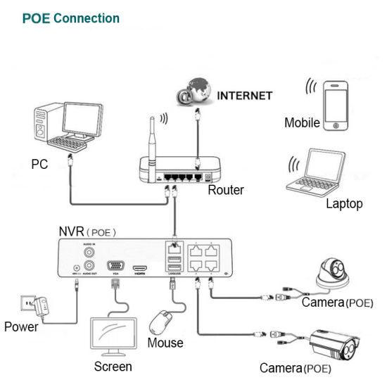 4.0MP 4 Channels Poe Monitoring System pictures & photos