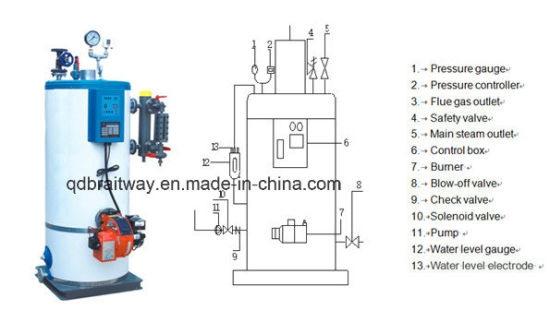 China Small Scale Gas/ Oil Fired Steam Boiler (0.03-1t/h) Used for ...