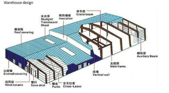 Low Price High Quality Competitive Steel Structure Building/ Frame (SSF-002) pictures & photos