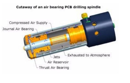 PCB Drilling Machine Water-Cooled Spindle pictures & photos