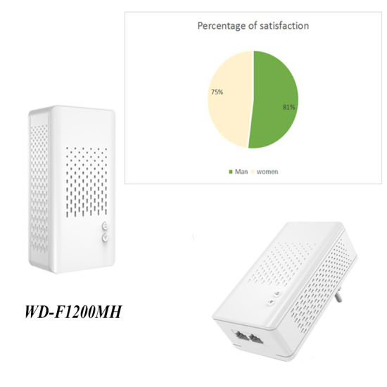 WD-F1200MH with Wi-Fi Powerline Ethernet Bridge for Home and Office