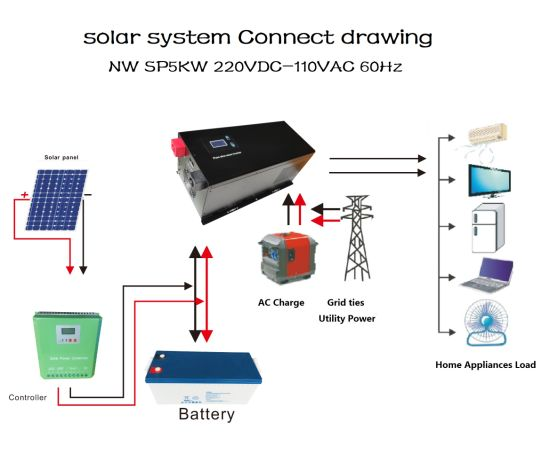 China Pure Sine Wave Inverter Set Up On Wall Solar Home