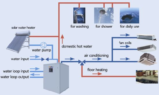 China Multi Functional Water Source Heat Pump China Multifunction