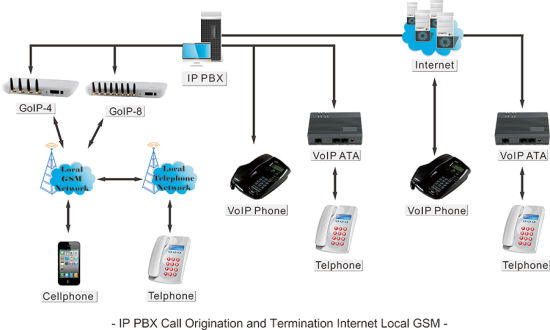 4-Channel GSM VoIP Gateway GoIP4 pictures & photos